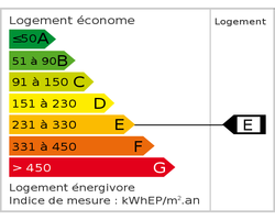 Classe énergie (dpe)
