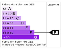 Energy Class (dpe). Emission Of Greenhouse Gases (ges)